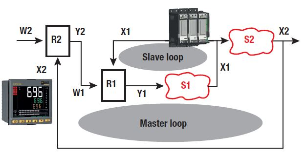 CA PYROCONTROLE THYRITOP power controllers